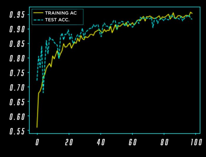 training ac